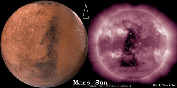 mars sun triangle connection